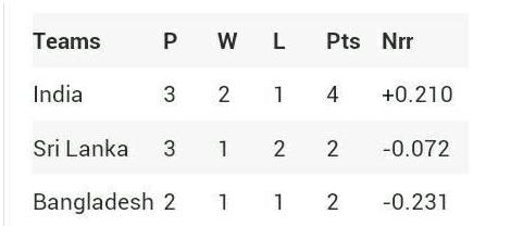 निदहास ट्रॉफी- भारतीय टीम श्रीलंका पर जीत के बाद भी नहीं बना पाई फाइनल में जगह, जाने कौन सी 2 टीम कर रही है फाइनल के लिए क्वालीफाई 5