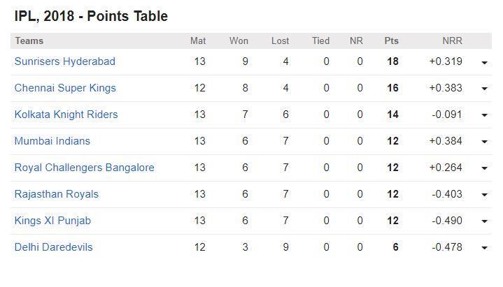 पॉइंट टेबल: चेन्नई के खिलाफ जीतकर प्ले ऑफ का खेल बिगाड़ गयी दिल्ली, अब ये 4 टीम कर रही क्वालीफाई 6