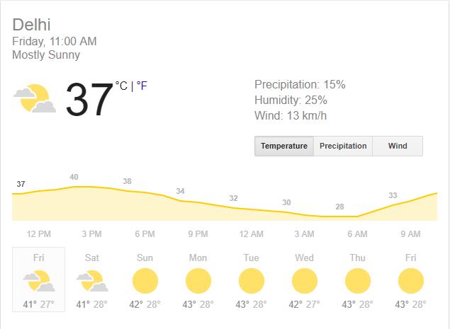 WEATHER REPORT: फिरोजशाह कोटला में खेले जाने वाले मैच के दौरान जाने कैसा रहेगा मौसम का हाल,क्या हो पाएगा पूरा मैच? 2