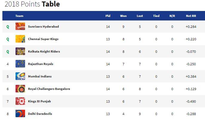 पॉइंट्स टेबल : केकेआर की जीत के बाद पॉइंट्स टेबल पर हुआ बड़ा उलटफेर, अब यह चार टीम कर रही प्लेऑफ़ के लिए क्वालीफाई 6