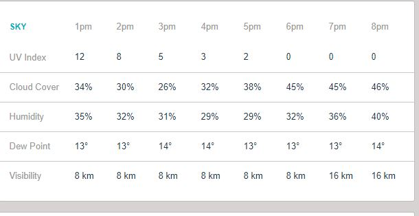 RCBvMI: जाने कैसा होगा आज बंगलौर में मौसम का हाल, क्या हो पायेगा पूरा मैच ? 5