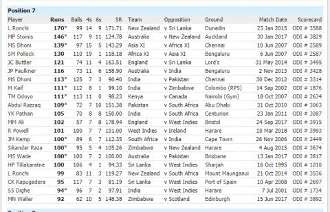 वनडे क्रिकेट फॉर्मेट में इस बल्लेबाज ने नंबर-7 पर आकर खेली 170 रनों की रिकॉर्ड पारी, नाम जानकर चौंक जाएंगे आप 5