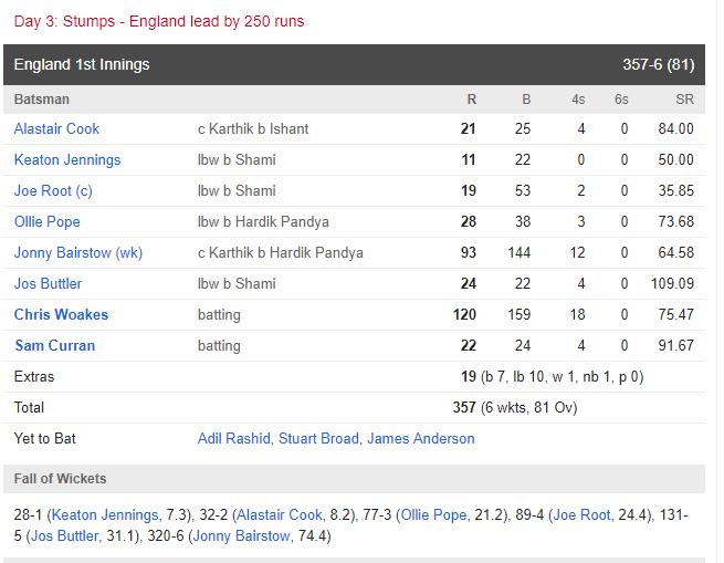 England vs India : 2nd Test : बैरेस्टो और क्रिस वोक्स ने भारत से छीना मैच, लेकिन पुरे समय रहा इस भारतीय गेंदबाज का दबदबा 3