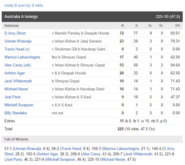 मनीष पांडे के तूफानी पारी से इंडिया बी ने ऑस्ट्रेलिया ए को फाइनल में 9 विकेट से हरा जीता चतुष्कोणीय सीरीज 1
