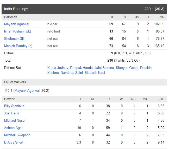मनीष पांडे के तूफानी पारी से इंडिया बी ने ऑस्ट्रेलिया ए को फाइनल में 9 विकेट से हरा जीता चतुष्कोणीय सीरीज 2