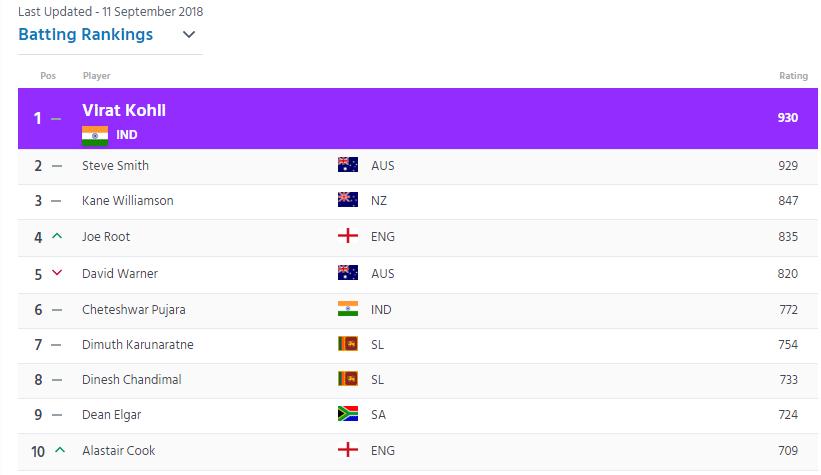 RANKING : आईसीसी ने जारी की खिलाड़ियों की टेस्ट रैंकिंग, जडेजा समेत भारतीय खिलाड़ियों का दबदबा कायम 4