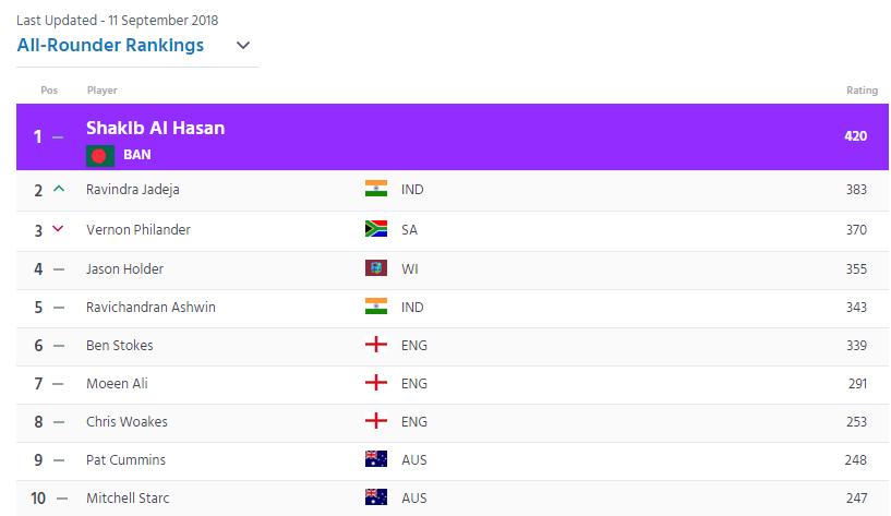 RANKING : आईसीसी ने जारी की खिलाड़ियों की टेस्ट रैंकिंग, जडेजा समेत भारतीय खिलाड़ियों का दबदबा कायम 6
