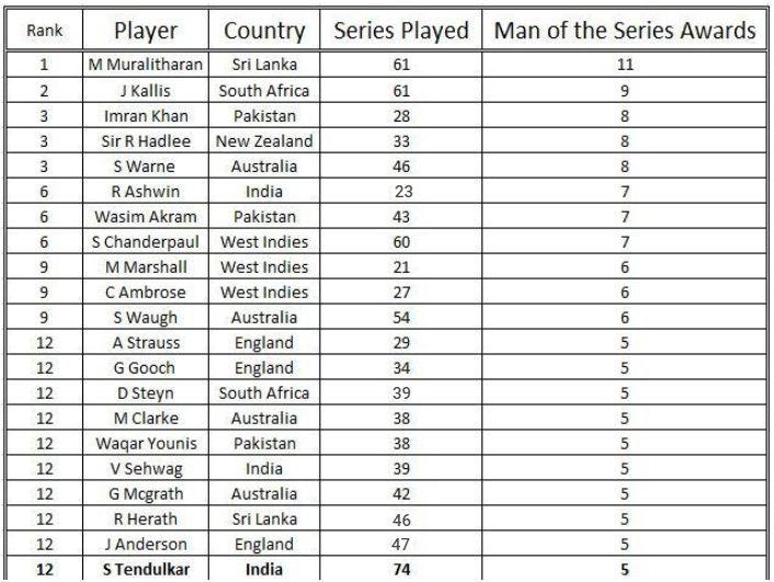 टेस्ट क्रिकेट में सबसे अधिक 'मैन ऑफ़ द सीरीज' बनने वाले खिलाड़ियों की लिस्ट 2