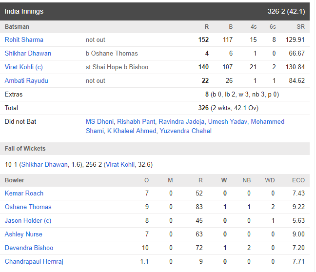 INDvsWI: विराट कोहली की इस खास समझदारी की वजह से भारतीय टीम ने वेस्टइंडीज को 224 रन से हराया 5