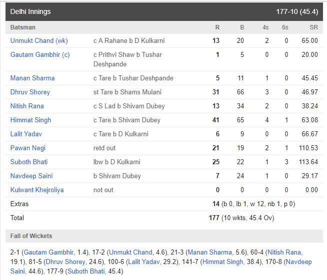 विजय हजारे ट्रॉफी : मुंबई की टीम ने दिल्ली को 4 विकेट से हरा खिताब पर जमाया अपना कब्ज़ा 3