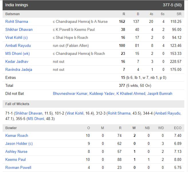 INDvsWI: विराट कोहली की इस खास समझदारी की वजह से भारतीय टीम ने वेस्टइंडीज को 224 रन से हराया 4