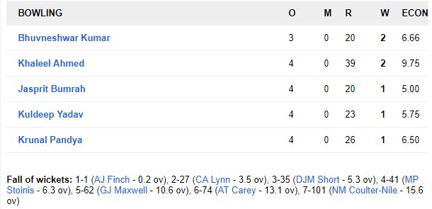 AUSvsIND : बारिश के चलते रद्द हुआ दूसरा टी-20, ऑस्ट्रेलिया 1-0 से आगे 3