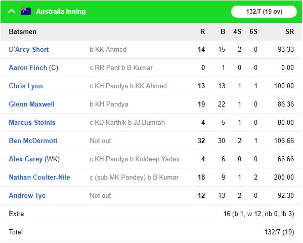 AUSvsIND : बारिश के चलते रद्द हुआ दूसरा टी-20, ऑस्ट्रेलिया 1-0 से आगे 2