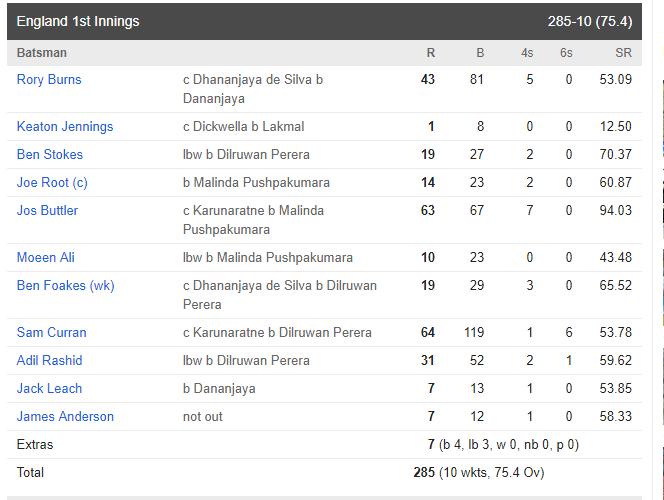 SRIvsENG : इंग्लैंड ने अपनी पहली पारी में बनाये 285 रन, देखे मैच का पूरा स्कोरकार्ड 4