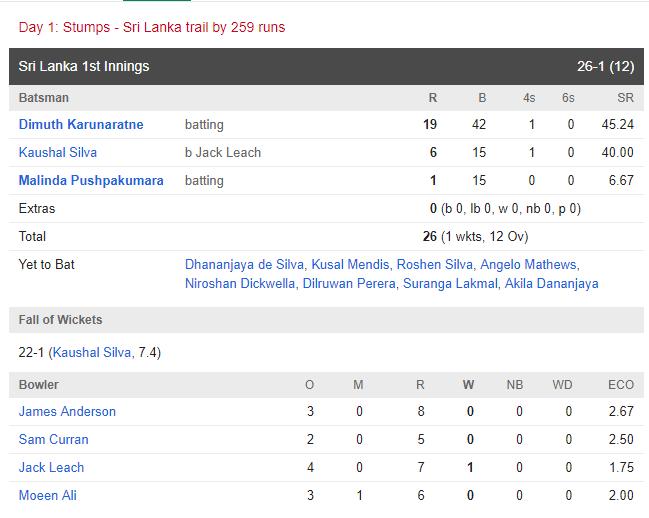 SRIvsENG : इंग्लैंड ने अपनी पहली पारी में बनाये 285 रन, देखे मैच का पूरा स्कोरकार्ड 5