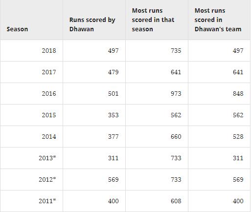 ये आँकड़े साबित कर रहे दिल्ली डेयरडेविल्स ने शिखर धवन को लेकर किया बिल्कुल सही 3