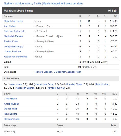 टी-10 लीग :  वीरेंद्र सहवाग की टीम को आंद्रे रसेल की टीम ने 8 विकेट से हराया, निकोलस पूरन ने फिर तोड़ा रिकॉर्ड 4