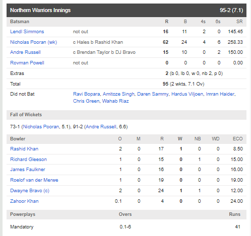 टी-10 लीग :  वीरेंद्र सहवाग की टीम को आंद्रे रसेल की टीम ने 8 विकेट से हराया, निकोलस पूरन ने फिर तोड़ा रिकॉर्ड 5