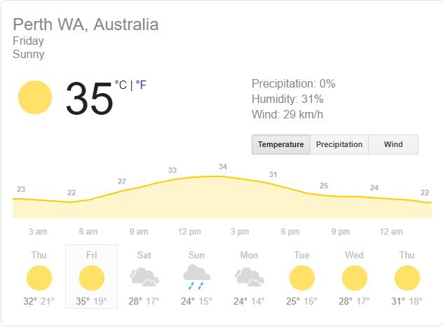 AUSvIND: Weather Report: पर्थ टेस्ट के दौरान कुछ ऐसा रहेगा पांचो दिन के मौसम का हाल, इन 3 दिन हो सकती है बारिश 2