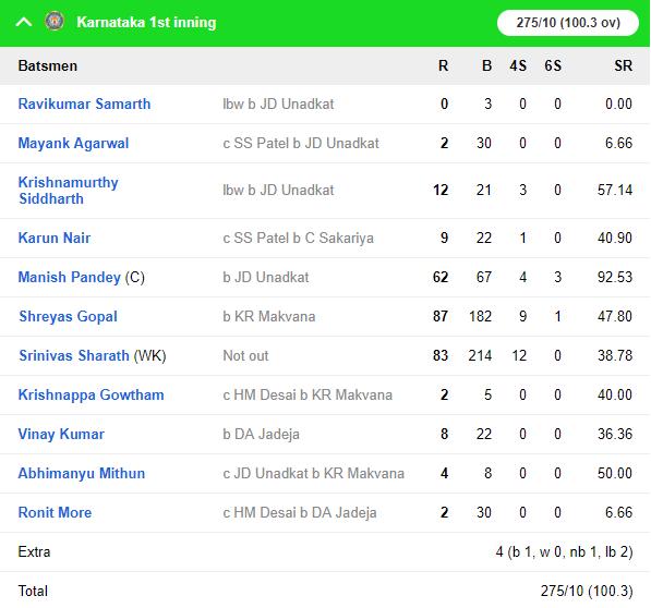 रणजी ट्रॉफी 2018-19: कर्नाटक की खतरनाक गेंदबाजी से बैकफुट पर सौराष्ट्र 5