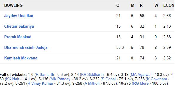 रणजी ट्रॉफी 2018-19: कर्नाटक की खतरनाक गेंदबाजी से बैकफुट पर सौराष्ट्र 6