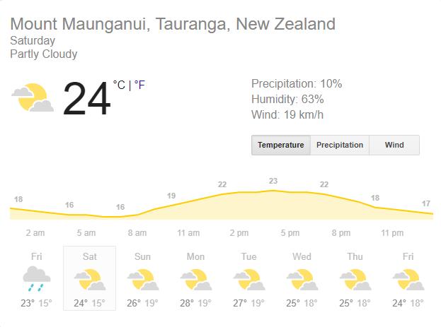 WEATHER REPORT: जाने बे ओवल में कैसा रहेगा मौसम का हाल, टॉस जीत भारत को लेना होगा ये फैसला? 1
