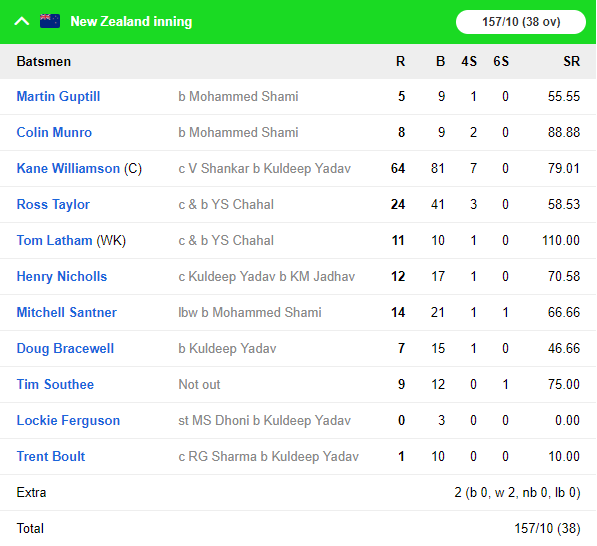 India vs New Zealand 2019: भारत ने पहले वनडे में न्यूजीलैंड को डकवर्थ लुईस नियम से 8 विकेट से हराया 5