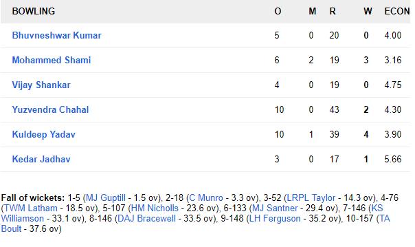India vs New Zealand 2019: भारत ने पहले वनडे में न्यूजीलैंड को डकवर्थ लुईस नियम से 8 विकेट से हराया 6