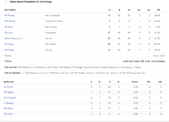 कप्तान ईशान किशन की बदौलत भारत ने इंग्लैंड लायंस को पहले ही मैच में दिया मात, देखें स्कोरबोर्ड 4