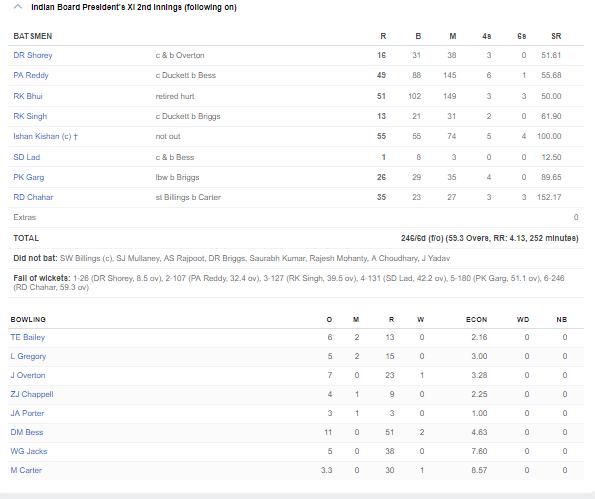 कप्तान ईशान किशन की बदौलत भारत ने इंग्लैंड लायंस को पहले ही मैच में दिया मात, देखें स्कोरबोर्ड 5