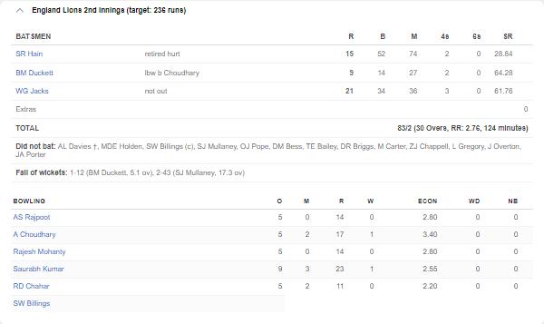 कप्तान ईशान किशन की बदौलत भारत ने इंग्लैंड लायंस को पहले ही मैच में दिया मात, देखें स्कोरबोर्ड 6