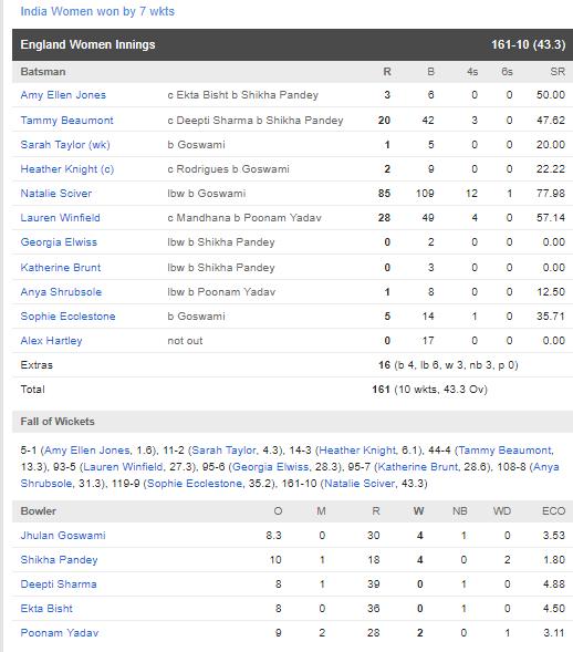 स्मृति मंधाना और मिताली राज की शानदार पारियों के दम पर भारत ने इंग्लैंड को 7 विकेट से हराया 3