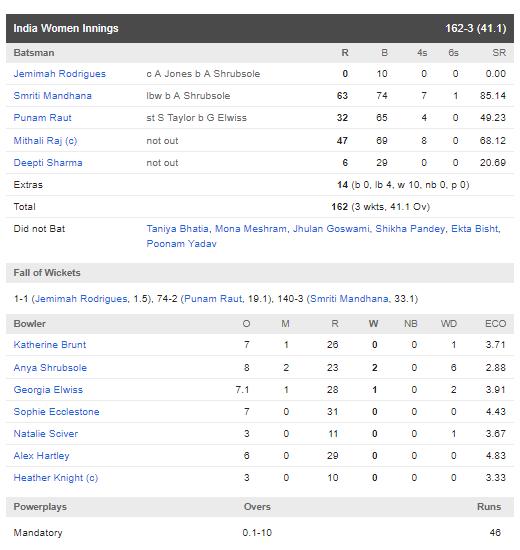 स्मृति मंधाना और मिताली राज की शानदार पारियों के दम पर भारत ने इंग्लैंड को 7 विकेट से हराया 4