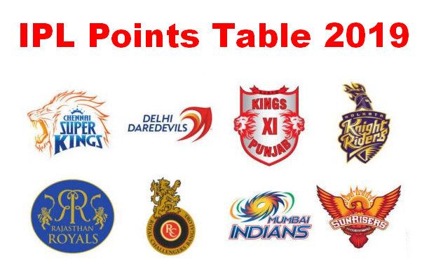 IPL 2019- केकेआर की जीत के बाद पॉइंट टेबल में फिर से हुआ उलटफेर, चेन्नई से छिना नंबर 1 की कुर्सी