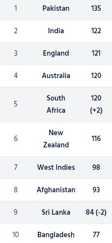 श्रीलंका पर क्लीन स्वीप करने के बाद, आईसीसी रैंकिग में साउथ अफ्रीका को हुआ फायदा, देखें कहाँ है भारत 3
