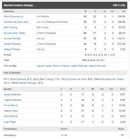 DCvsMI : हार्दिक पांड्या की तूफानी बल्लेबाजी के दम पर मुंबई ने दिल्ली को 40 रन से हराया 3