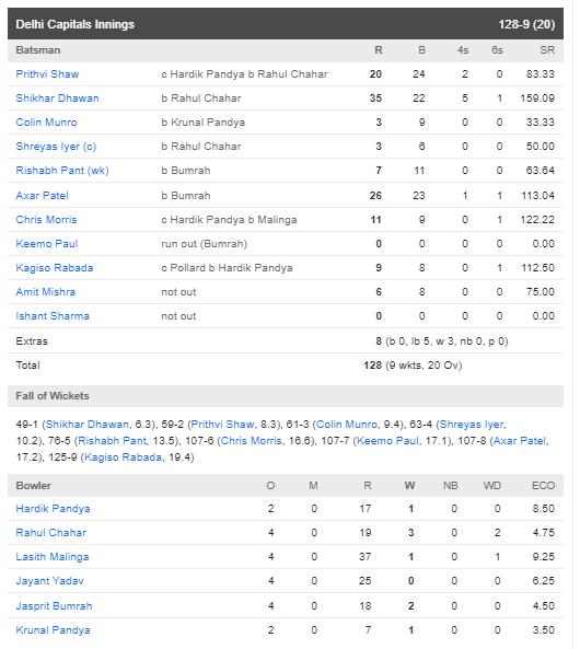 DCvsMI : हार्दिक पांड्या की तूफानी बल्लेबाजी के दम पर मुंबई ने दिल्ली को 40 रन से हराया 4