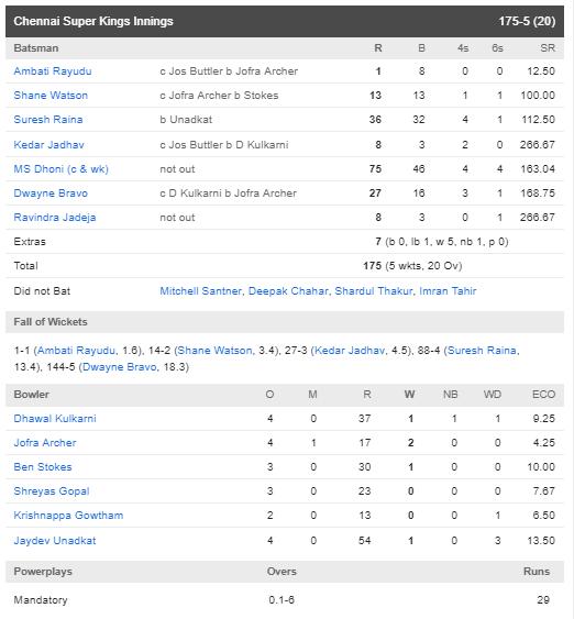 CSKvsRR : धोनी की तूफानी पारी से 8 रन के अंतर से जीता चेन्नई सुपर किंग्स, रहाणे की यह गलती टीम को पड़ी भारी 4
