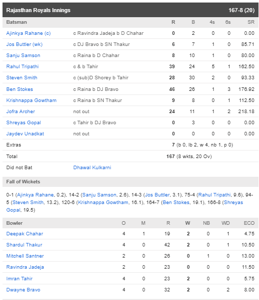 CSKvsRR : धोनी की तूफानी पारी से 8 रन के अंतर से जीता चेन्नई सुपर किंग्स, रहाणे की यह गलती टीम को पड़ी भारी 5