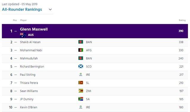 आईसीसी की ताजा ट्वेंटी-20 रैंकिंग में पाकिस्तान टीम के खिलाड़ियों ने मचाई धूम, भारतीय टीम को हुआ बड़ा नुकसान 6