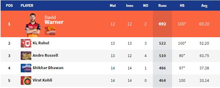 आईपीएल 2019: 54 मैच के बाद भी नहीं हो सका चौथी प्लेऑफ टीम का फैसला, ऑरेंज और पर्पल कैप पर अब ये खिलाड़ी कर सकते हैं कब्ज़ा 3