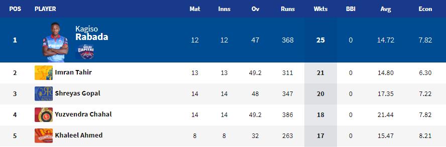आईपीएल 2019: 54 मैच के बाद भी नहीं हो सका चौथी प्लेऑफ टीम का फैसला, ऑरेंज और पर्पल कैप पर अब ये खिलाड़ी कर सकते हैं कब्ज़ा 4