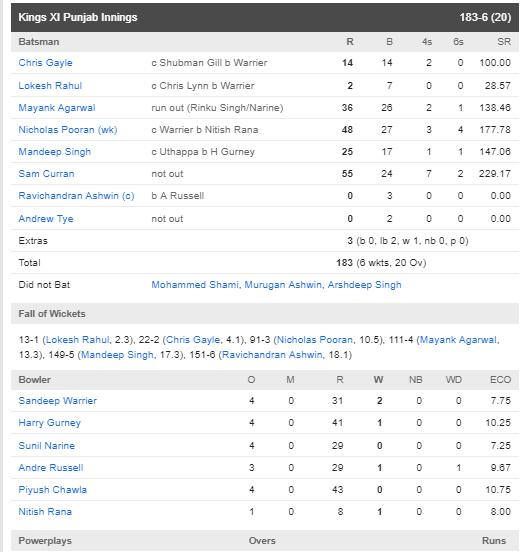 KXIPvsKKR : शुभमन गिल की शानदार पारी के दम पर केकेआर ने पंजाब को 7 विकेट से हराया 3