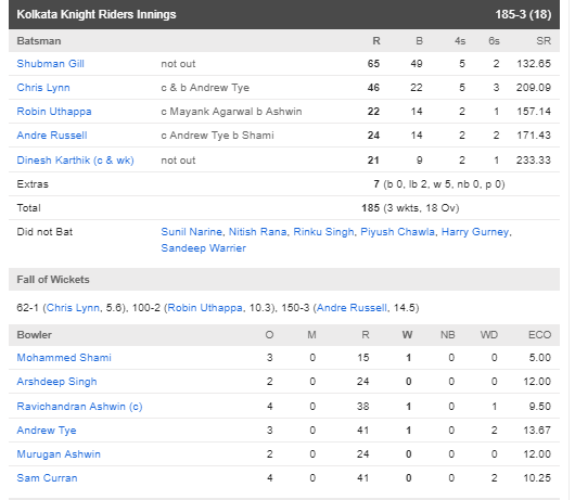 KXIPvsKKR : शुभमन गिल की शानदार पारी के दम पर केकेआर ने पंजाब को 7 विकेट से हराया 4