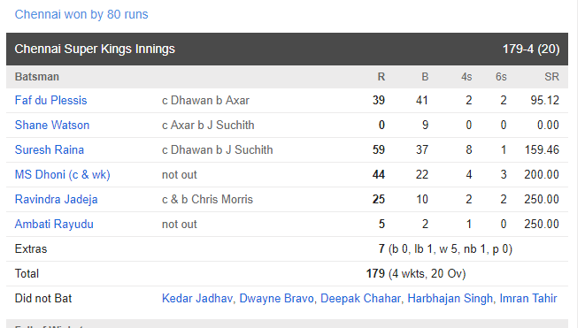 IPL 2019: CSK vs DD: चेन्नई सुपर किंग्स ने दिल्ली को 80 रनों से हरा छिना नंबर 1 की कुर्सी, इस टीम को हुआ सबसे ज्यादा नुकसान 7