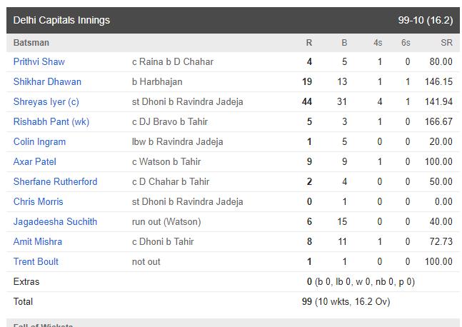 IPL 2019: CSK vs DD: चेन्नई सुपर किंग्स ने दिल्ली को 80 रनों से हरा छिना नंबर 1 की कुर्सी, इस टीम को हुआ सबसे ज्यादा नुकसान 8