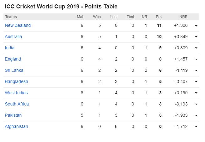 CWC19 POINTS TABLE- भारत और न्यूजीलैंड की जीत के बाद अब सेमीफाइनल का समीकरण हुआ साफ, ये 4 टीम हैं दावेदार 4