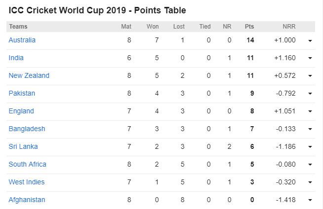 CWC19-ऑस्ट्रेलिया और पाकिस्तान की जीत के बाद उलझा अंक तालिका का समीकरण, पाक ने की टॉप-4 में एन्ट्री 4