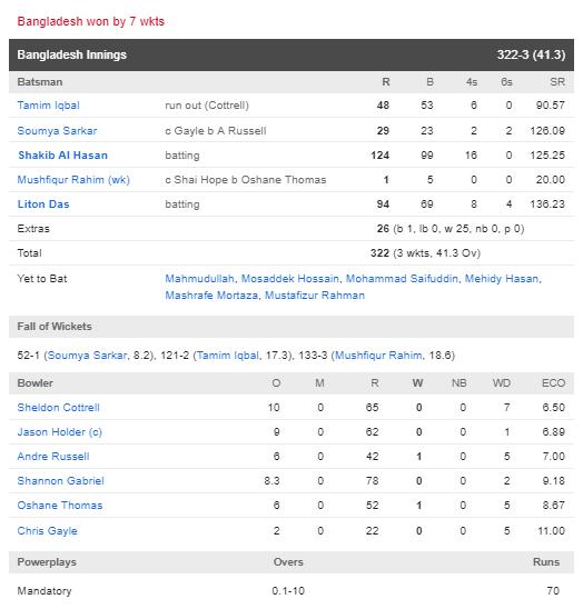 BANvsWI : बांग्लादेश की टीम ने वेस्टइंडीज को 7 विकेट से हराया, देखें मैच का पूरा स्कोरकार्ड 4