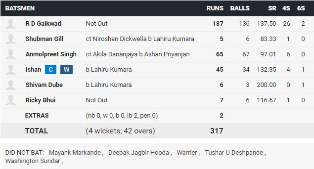 IND A vs SL A: महेंद्र सिंह धोनी के खिलाड़ी के 187 नॉट आउट रनों की बदौलत भारत A ने श्रीलंका को 48 रनों से हराया 3